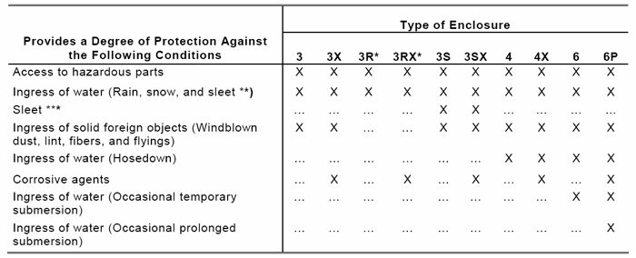 Comparison of Specific Applications of Enclosures for Outdoor Nonhazardous Locations [From NEMA 250-2003]