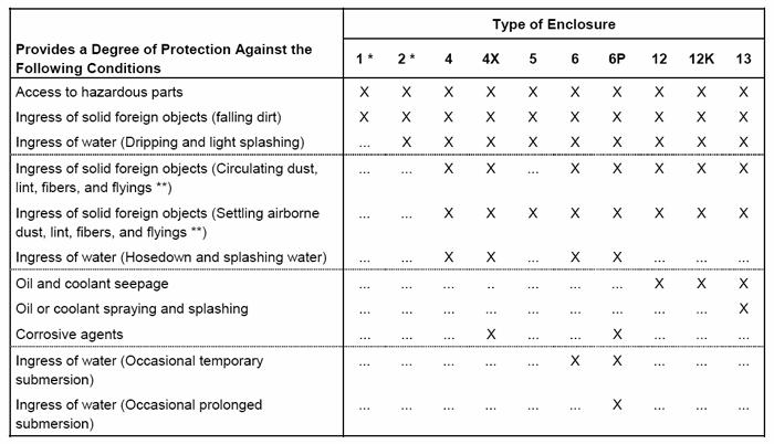 Comparison of Specific Applications of Enclosures for Indoor Nonhazardous Locations [From NEMA 250-2003]
