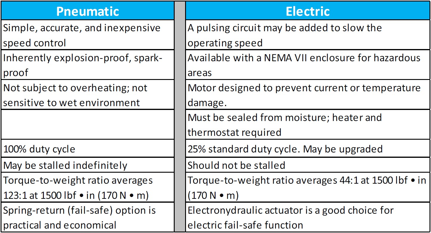 Pneumatic vs Electric Comparison table
