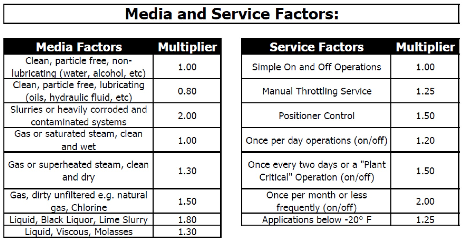 Safety Factor Table