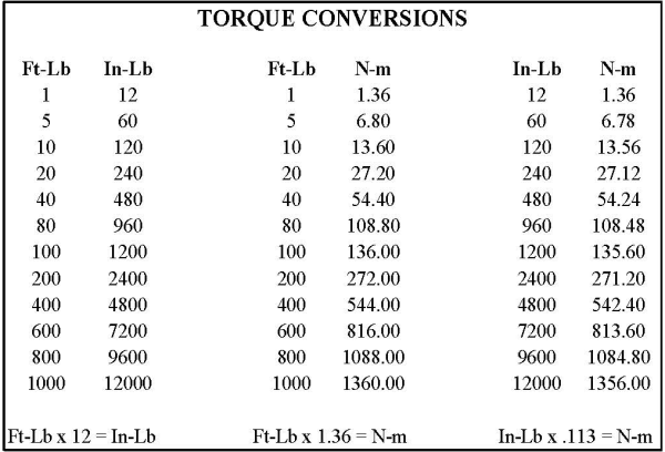 Indelac Actuator Torque Conversion Table