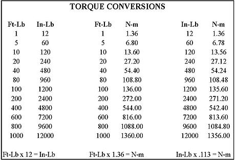Torque Conversion Table Elcho Table
