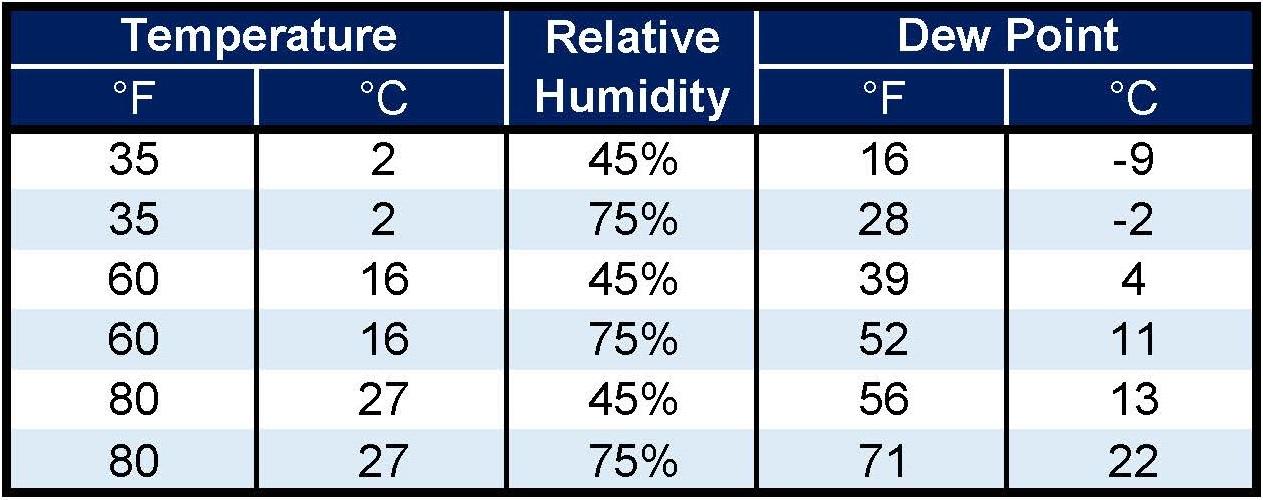 Indelac Preventing Condensation in Electric Actuator Dew Point Temperature Table