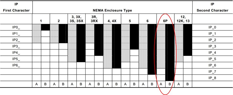 Conversion of NEMA Enclosure Type Ratings to IEC 60529 Enclosure Classification Designations (IP)