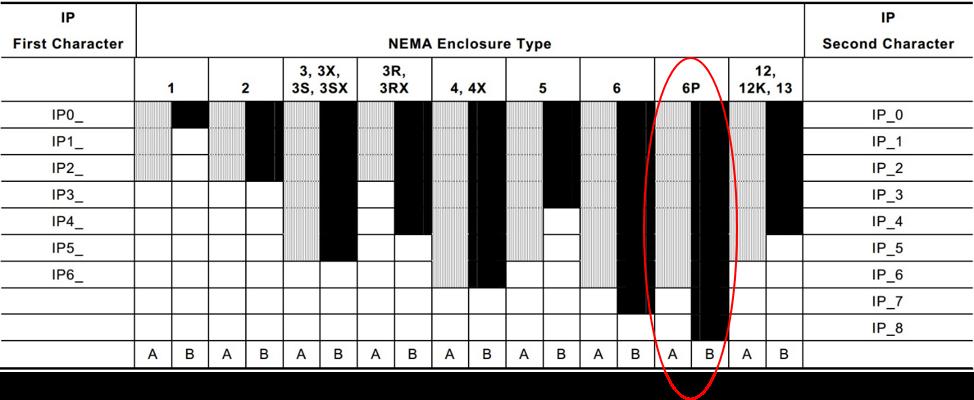 Conversion of NEMA Enclosure Type Ratings to IEC 60529 Enclosure Classification Designations (IP)