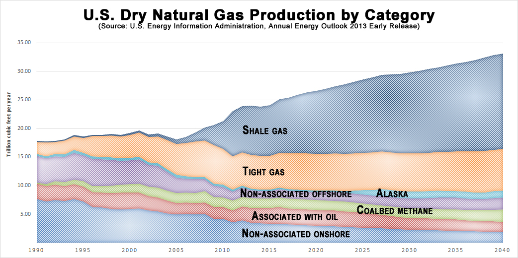 US Dry Natural Gas Production by Category