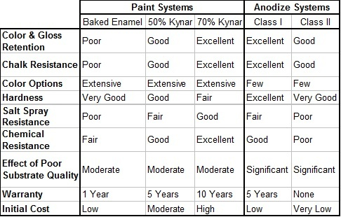 Actuator Anodizing vs Painting Enclosure.jpg