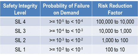 SIL - Probability of Failure Risk - Reduction Factor.png